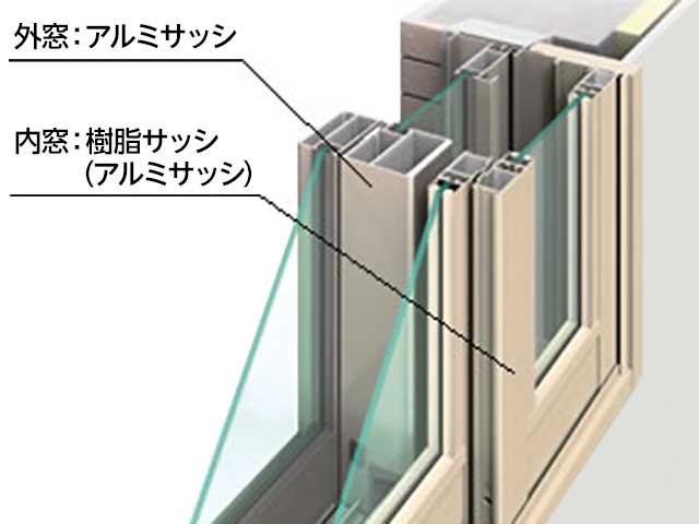 アルミサッシと樹脂サッシによる2重サッシ